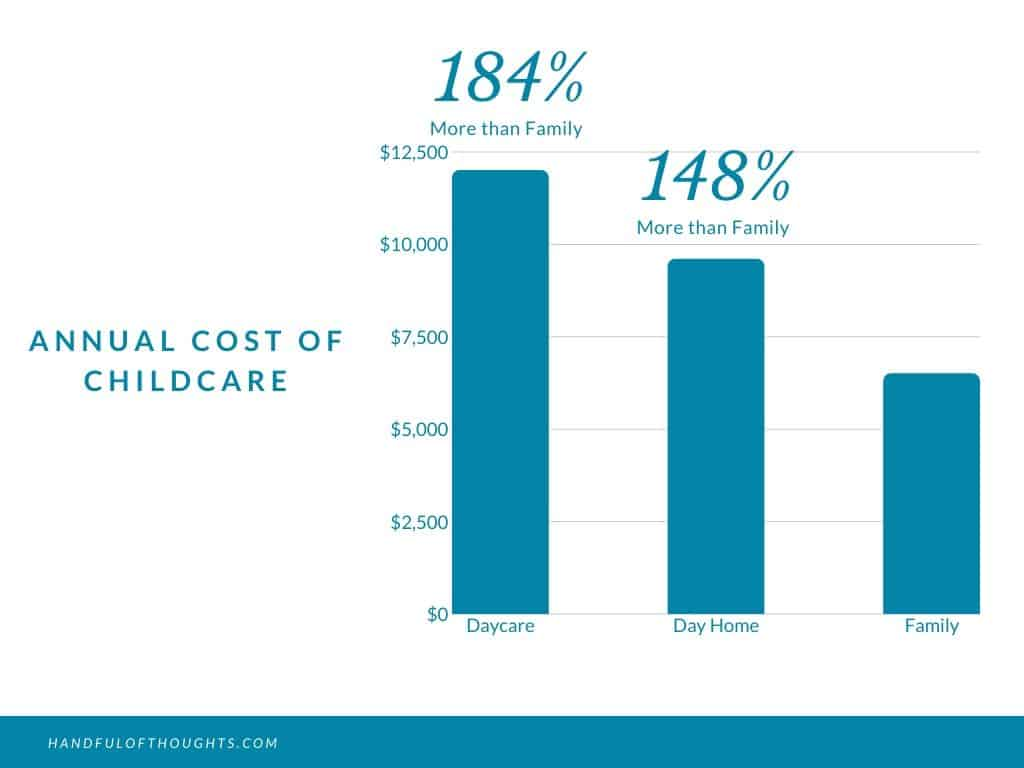 Annual cost of childcare in Edmonton, Alberta, Canada. Choosing to have family provide childcare for our little one was a no-brainer. #childcare #handfulofthoughts