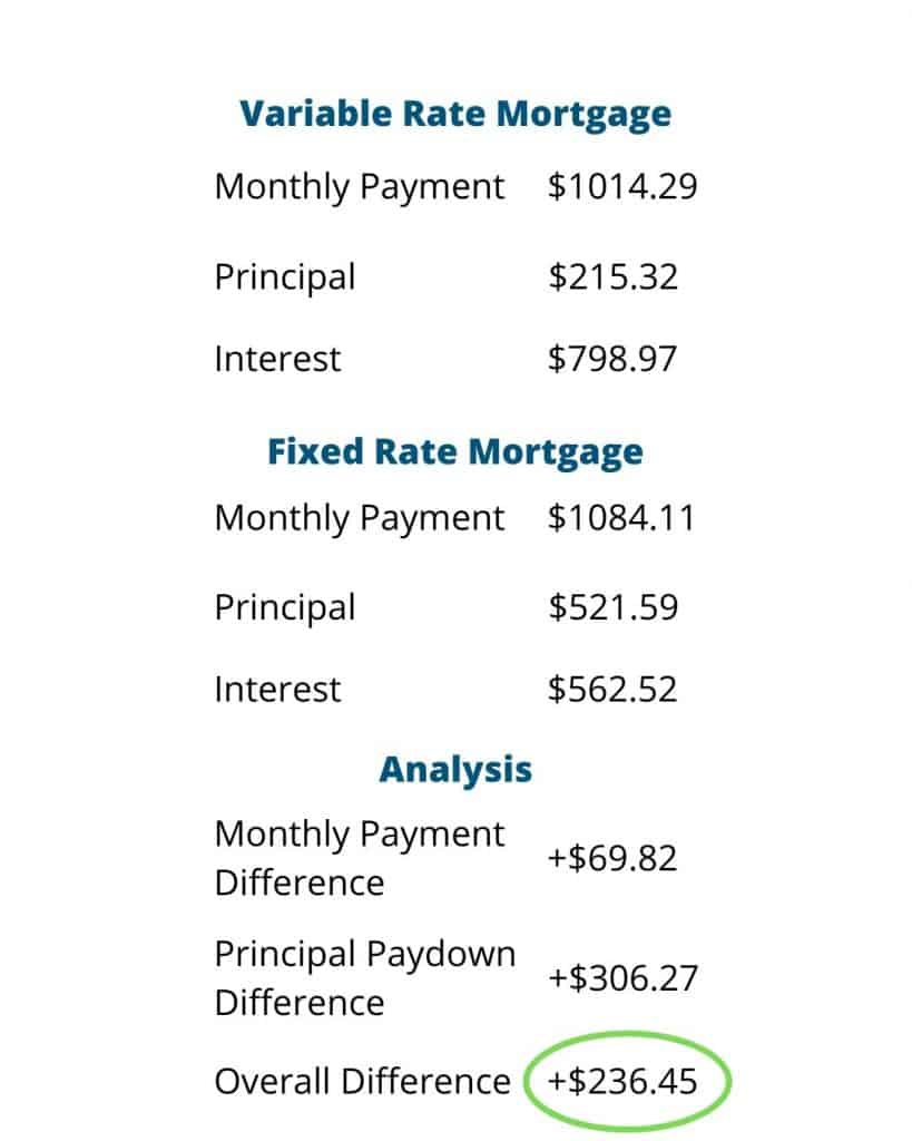 Monthly Money Mistake - October 2019. Comparison of variable rate and fixed rate mortgage terms.  Overall impact to net worth is $236.45 per mortgage per month. #moneymistake #renegotiate #handfulofthoughts
