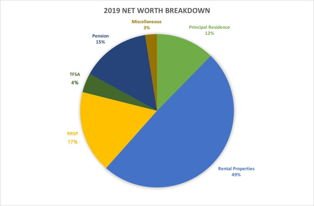 Year-End 2019 recap. Net worth asset class breakdown #networth #yearend #handfulofthoughts